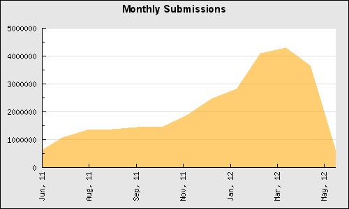 Submissions per month